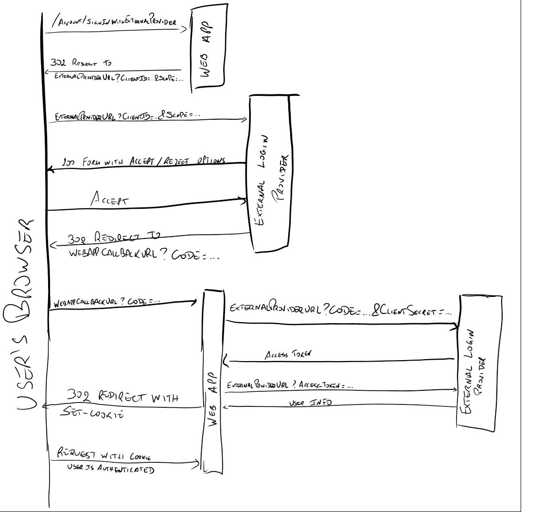 OAuth2 Diagram
