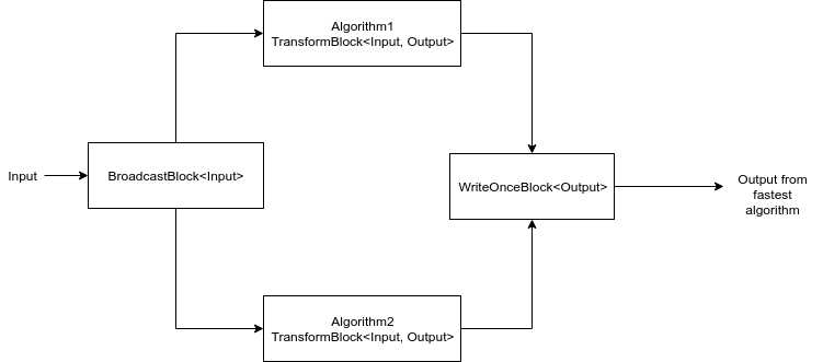 Example of using a WriteOnceBlock where two algorithms are connected to a block of this type so that the fastest is the one whose value ends up in the write once block
