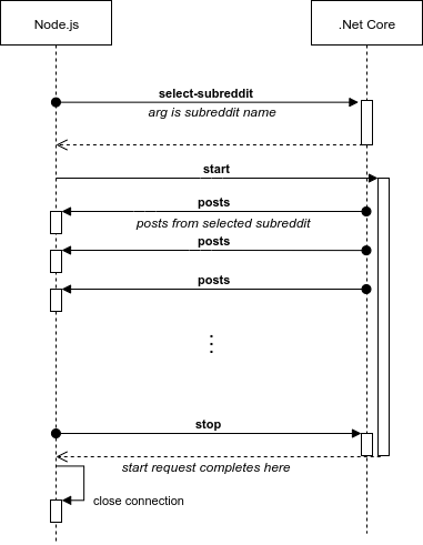 sequence diagram illustrating the four request types