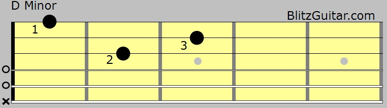 Basic Minor Chords With No Bar Video Lesson Fingerstyle Guitar