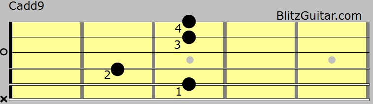 Cadd9 Chord with 34 Finger Pattern - FINGERSTYLE GUITAR LESSONS