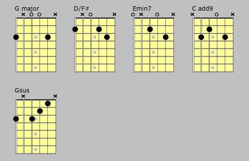 Wonderful Tonight Eric Clapton Acoustic Guitar Lesson Fingerstyle