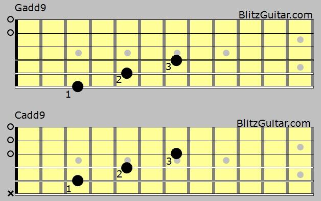 Exelent G Add 9 Guitar Chord Ideas - Basic Guitar Chords For ...