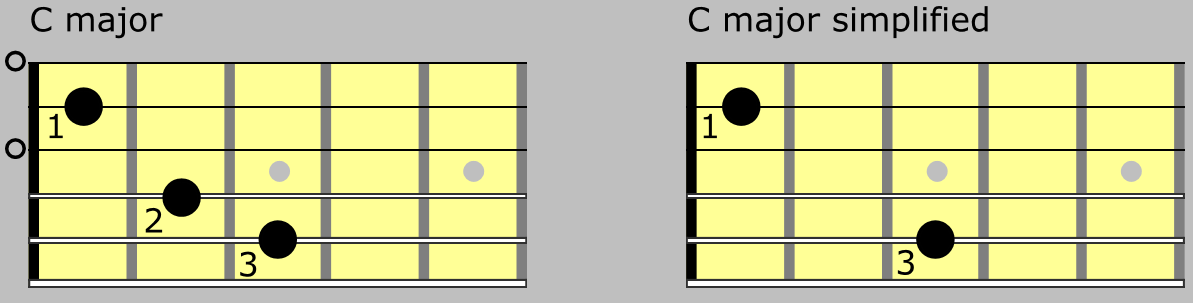 C major chord. Simplify chords with acoustic guitar fingerstyle ...