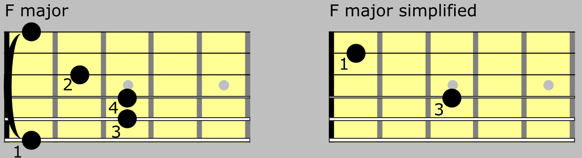 F major chord simplified using fingestyle guitar technique. Beginner ...