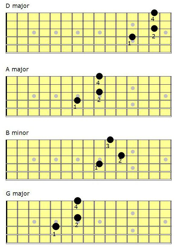 The 153 Chord Shape Fingerstyle Guitar Chord For Beginners