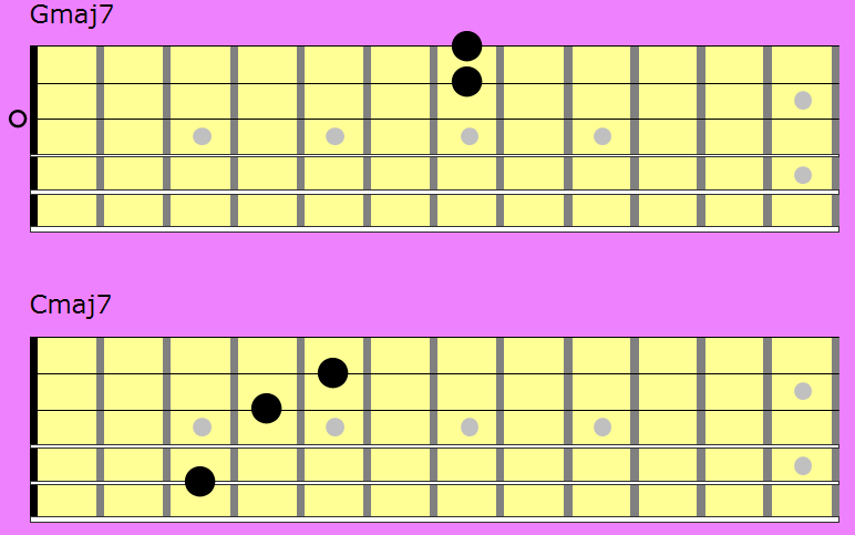 Cmaj7 Chord Image Collections Chord Guitar Finger Position