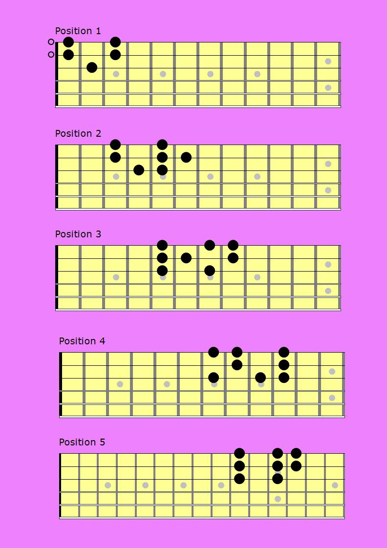 scales on guitar that sound like beautiful melodies neck diagram