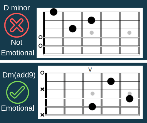 Cmaj7 Chord Guitar: 5 Emotional Chords On Guitar And How To Actually Use Them