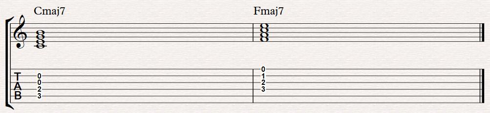 Chord Gitar Fmaj7 - Chord Gitar Lagu Lagu Kenangan