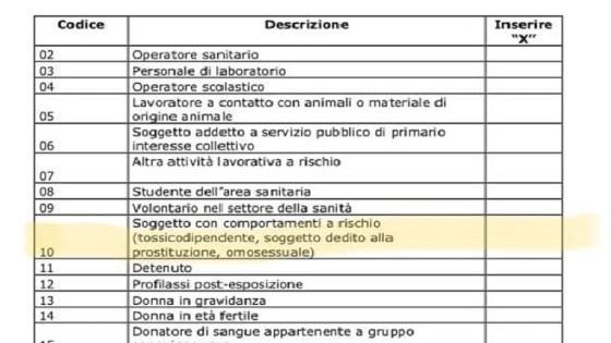 omosessualità comportamento a rischio