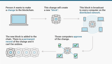 Here's everything you need to know about blockchains, the ground-breaking tech that could be as disruptive as the internet