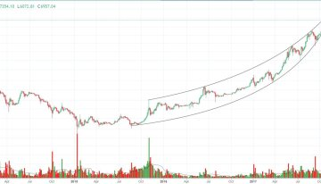 Bitcoin Price Analysis: Bitcoin's Parabolic Envelope Could Push to $8000s
