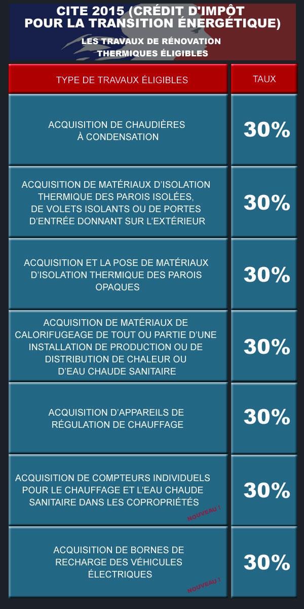 Le Credit D Impot Transition Energetique Cite