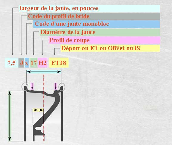 marquages jante infographie