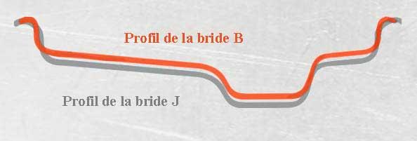 profil de bride B et J