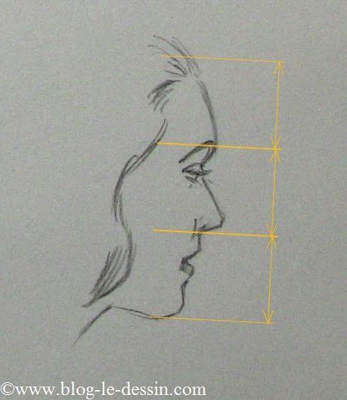 dessiner visage 3/4