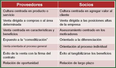 venta-consultiva1