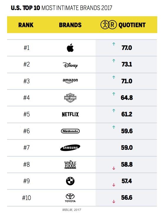 Top 10 Marcas Intimas 2017