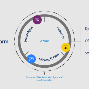 Introducing the Microsoft Power Platform : CDS and CDM Overview !