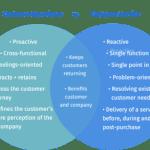 customer feedback, customer service,