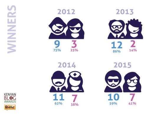 Winners Percentage by Gender