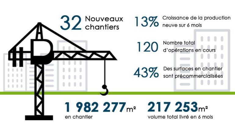 Chiffres de l'étude Grand Paris Office Crane Survey - Summer 2018
