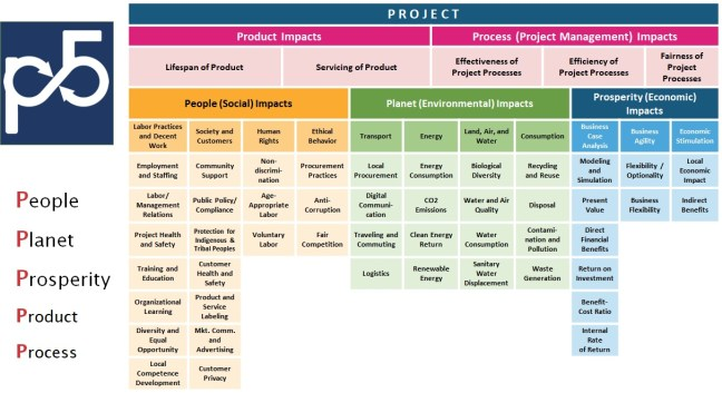Image 7: The GPM P5 Standard for Sustainable Project Management