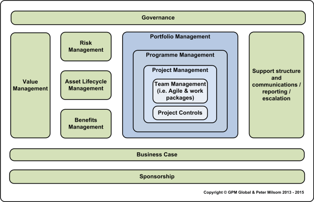 Sustainable Business Case Competencies