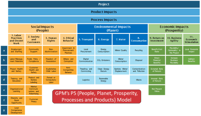 The P5 Standard for Sustainabiltiy in Project Management