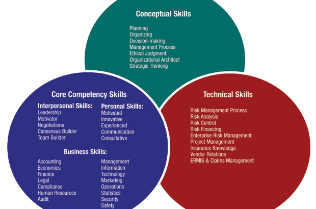 core competencies with an organisational example These competency samplesmay be used in various functions, such as: planning performance expectations determining training and development needs establishing recruitment and selection criteria organizational succession planning and career development.