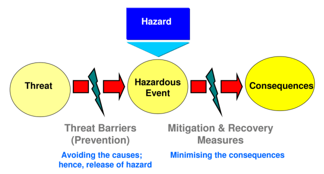 Sustainable Risk Management Current Challenges - Managing Hazards through Risk Reduction