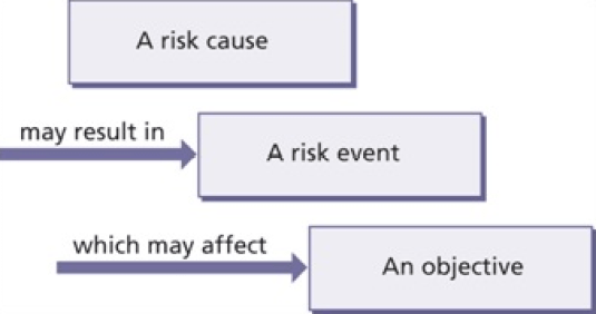 Sustainable Risk Management Current Challenges - Risk Cause, Event and Effect