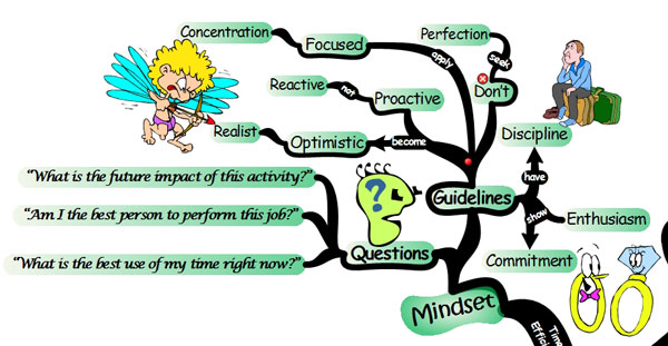 time management mindset Time Management: 44 Key Strategies