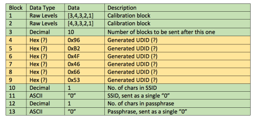 Hypothesized purpose of each block of data.