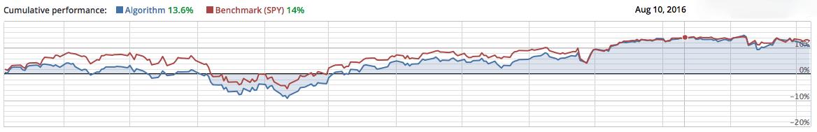 Analyzing the Performance of Acorns Investment Portfolios using Quantopian
