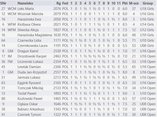 MSJ-2013-wyniki