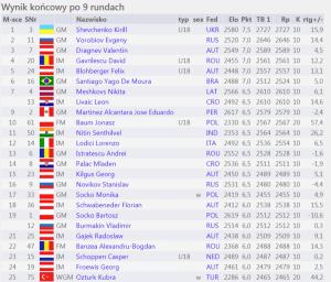 Mistrzostwa Polski Kobiet
