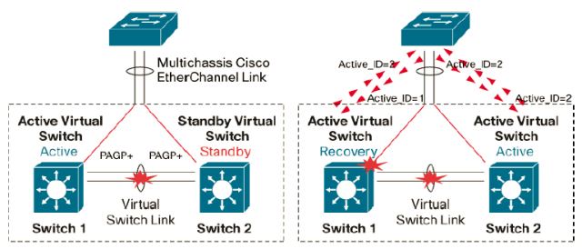 Introduction to Cisco VSS – MadNetworks Technical Blog