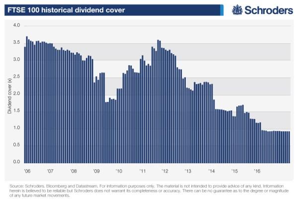 FTSE 100 historical dividend