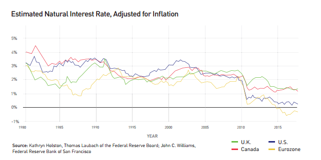 estimated-natural-interest-rate