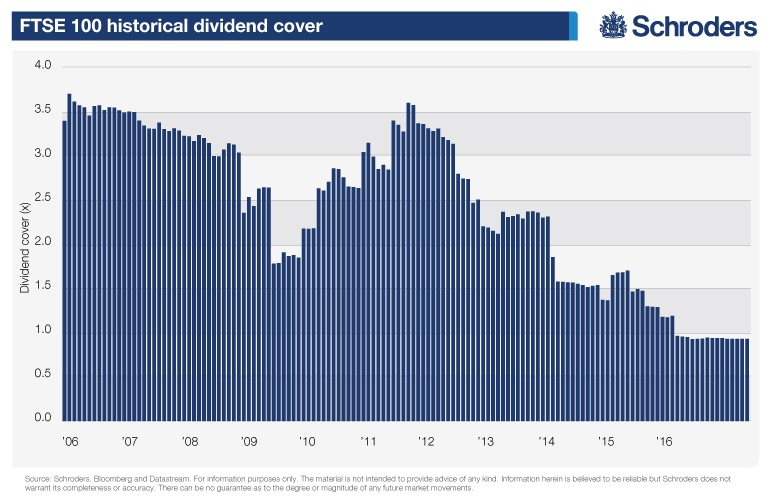 historical-dividend-cover