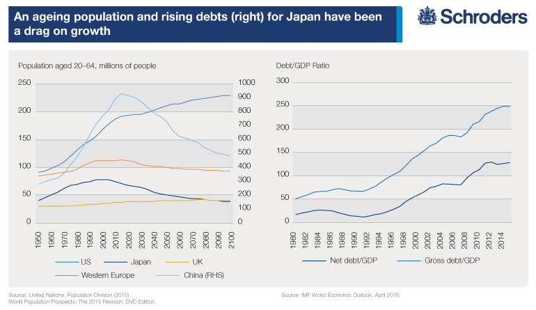 Aging Population Rising debt