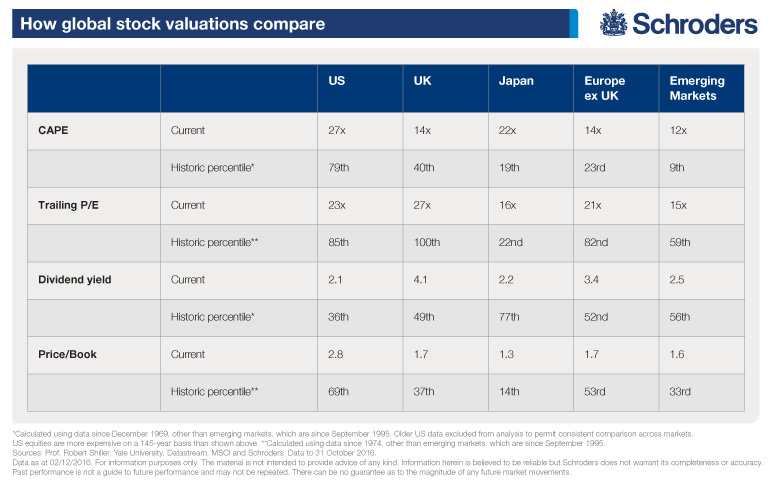 Global stock valuations