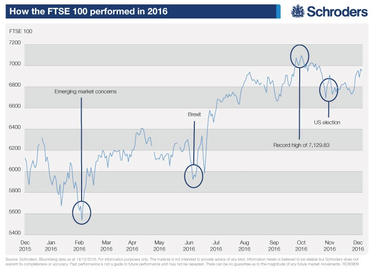what-next-for-the-ftse-100