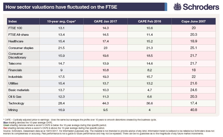 sector fluctuations