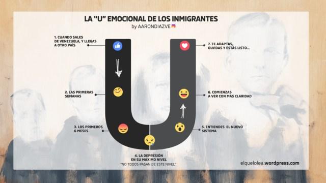 La U emocional de los inmigrantes