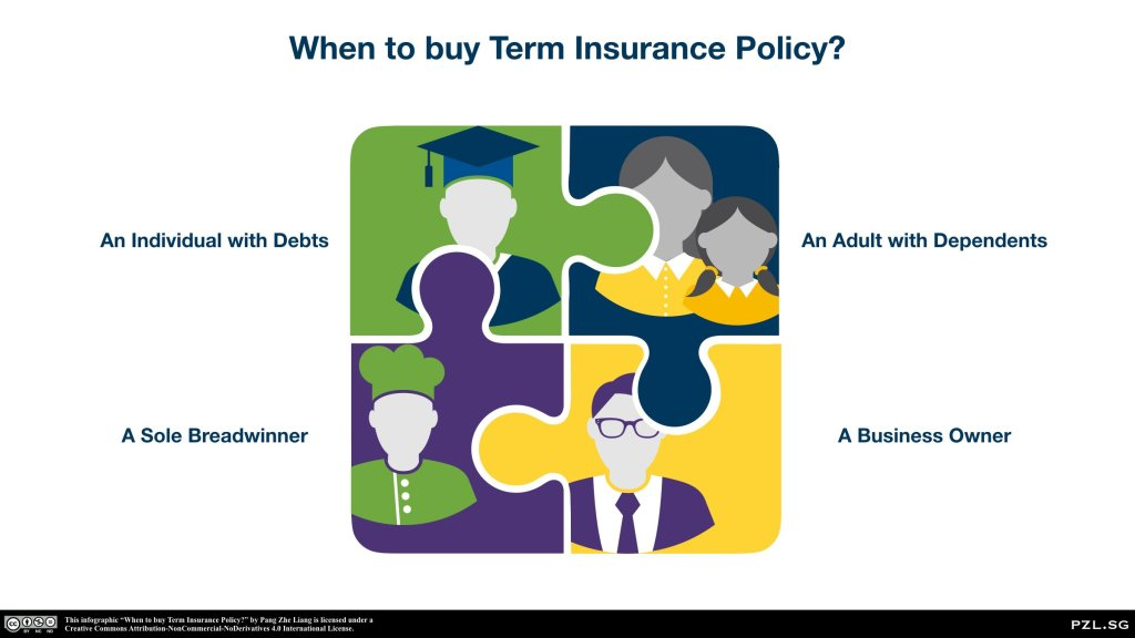 When to buy Term Insurance Policy?