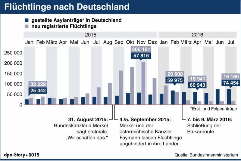 Blog Elke Wirtz wp-1472292964092 Flucht nach Deutschland: Wie sich die Zahlen der Flüchtlinge und der Asylanträge entwickelten - via @dpa Flüchtlingspolitik und News  Flucht nach Deutschland: Wie sich die Zahlen der Flüchtlinge und der Asylanträge entwickelten - via @dpa