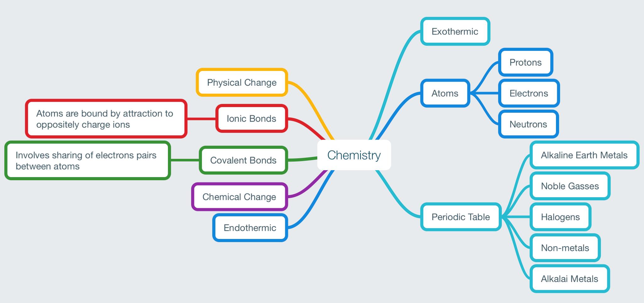 Chemistry Eh